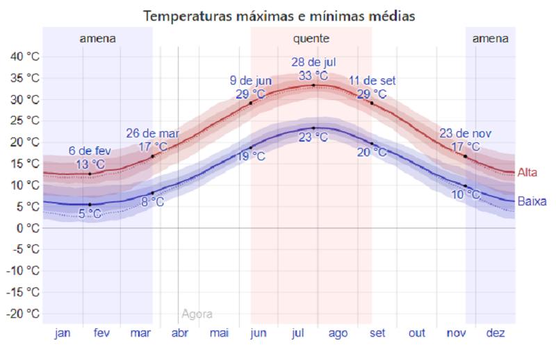 Gráfico de temperatura e Atenas
