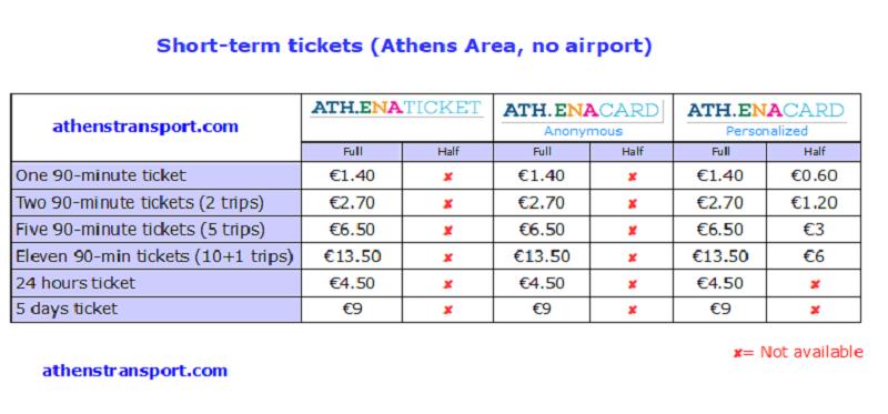 Tabela de preços transporte público Atenas